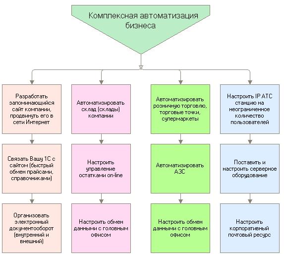 Бизнес процессы в 1с комплексная автоматизация установка и настройка apache для 1с
